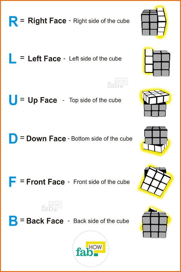 Sides or faces of the cube ill