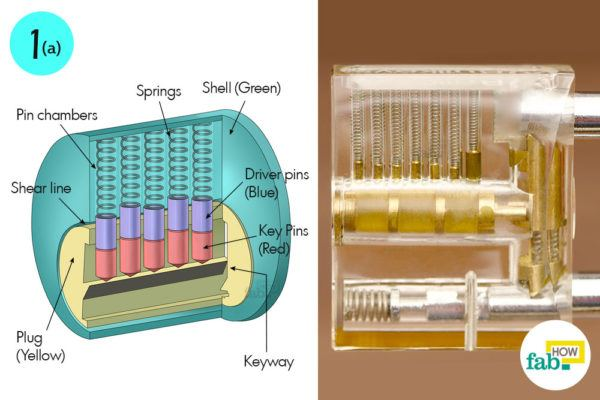 Understand the mechanism of a-pin tumbler lock