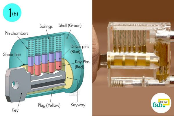 Mechanism of a pin tumbler lock
