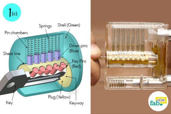 Understand mechanism of a pin tumbler lock