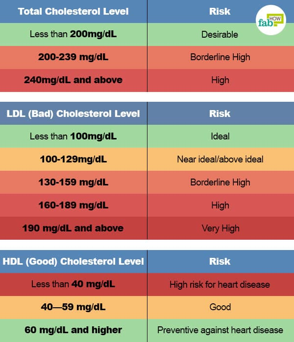 Foods With High Ldl Cholesterol Levels