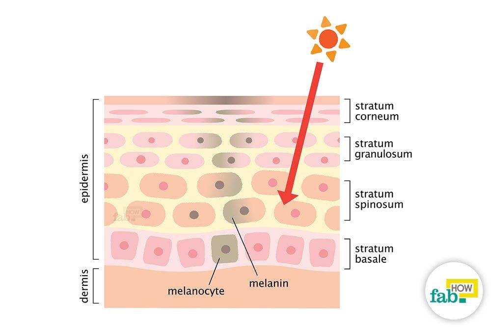 Natural Remedies Blotchy Skin