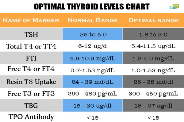 intro optimal thyroid levels chart