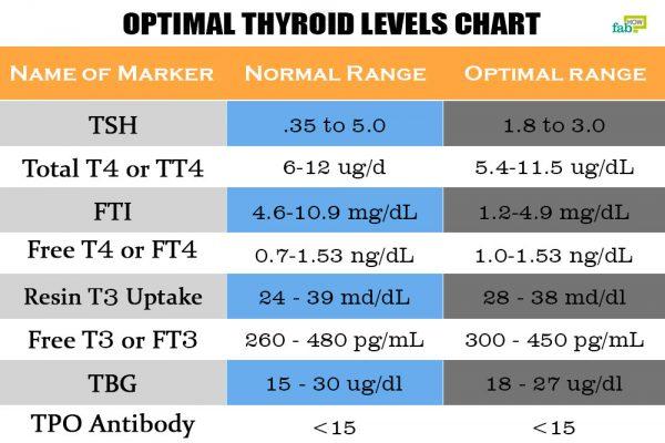 intro optimal thyroid levels chart